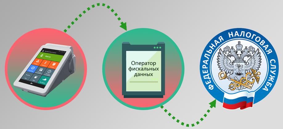 кассы офд в россии карта возможностью просмотра